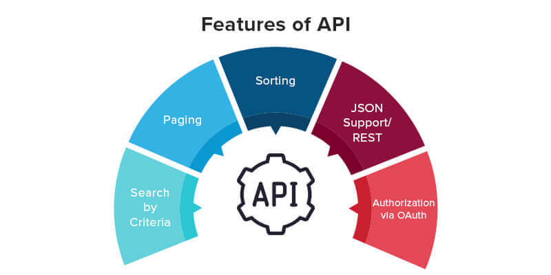 Must Have Features of an Efficient API Development