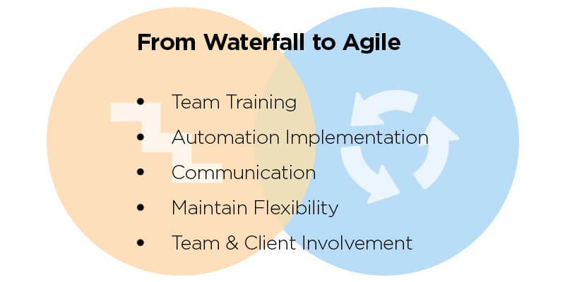 Steps to Easily Transition From Waterfall to Agile Methodology