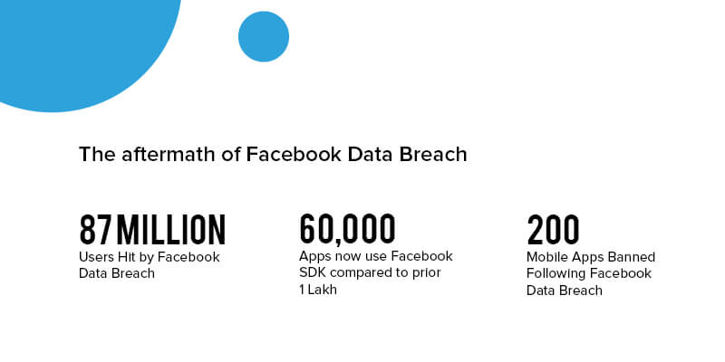The Aftermath of Facebook Data Breach
