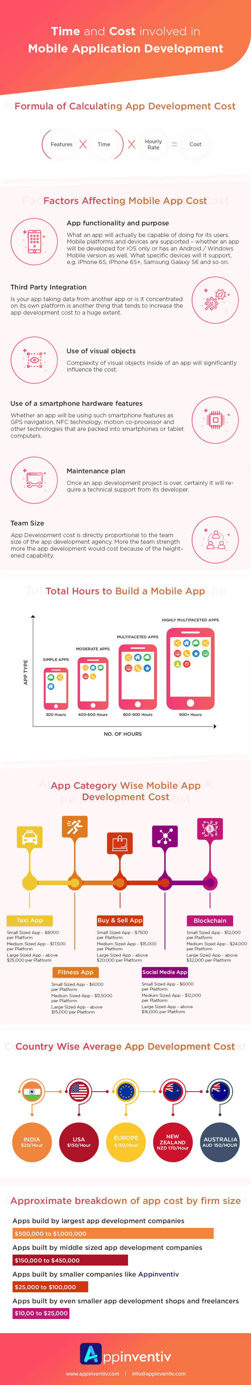 Time and Cost of Mobile Application Development