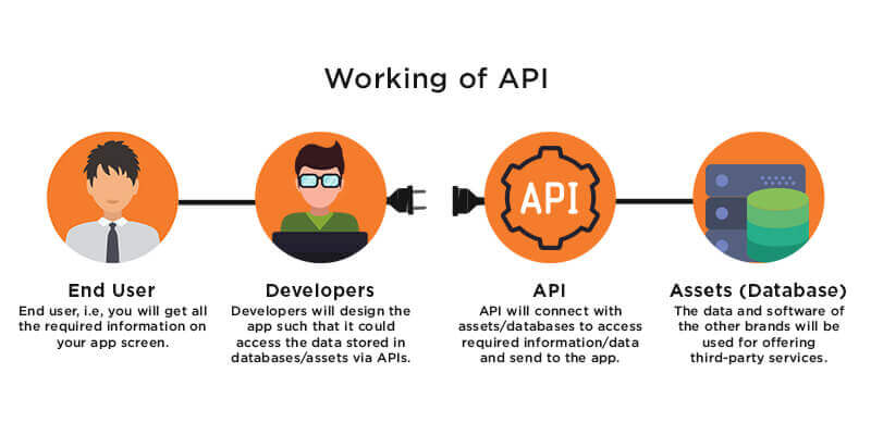 What are APIs - Learn How API Works