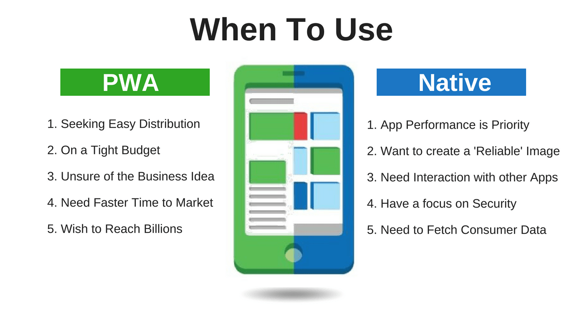 When to use PWAs and When to use Native Apps