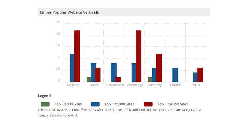Ember.js Popular Website Verticals Stats