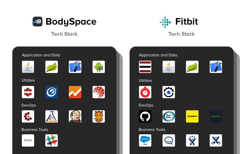 Fitness Mobile Apps Tech Stack