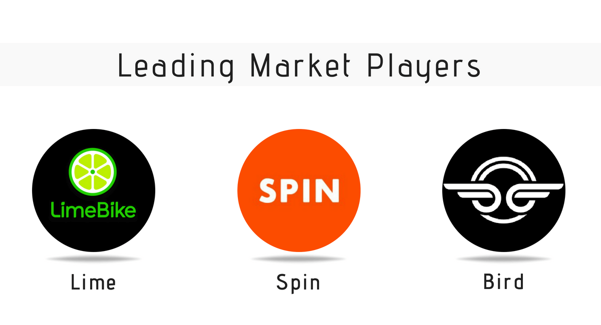 Leading Market Players of e-Scooter Apps