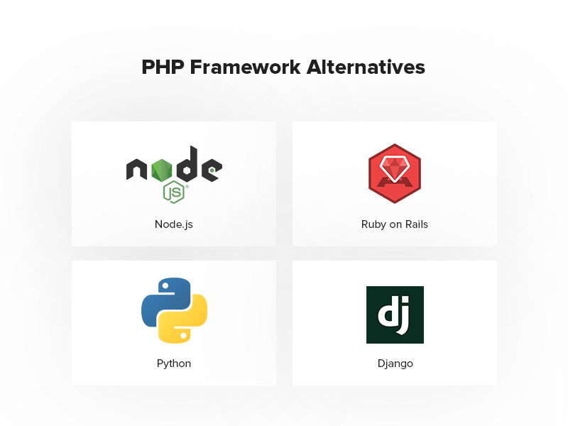 PHP Framework Alternatives