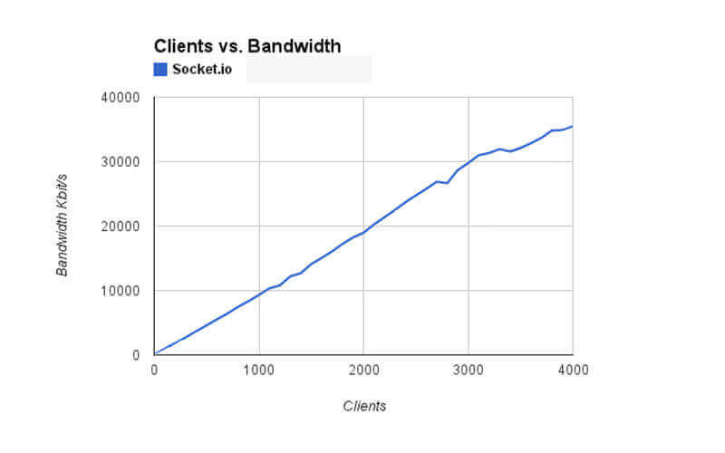 Socket.io Javascript framework Client vs. Bandwidth Stats