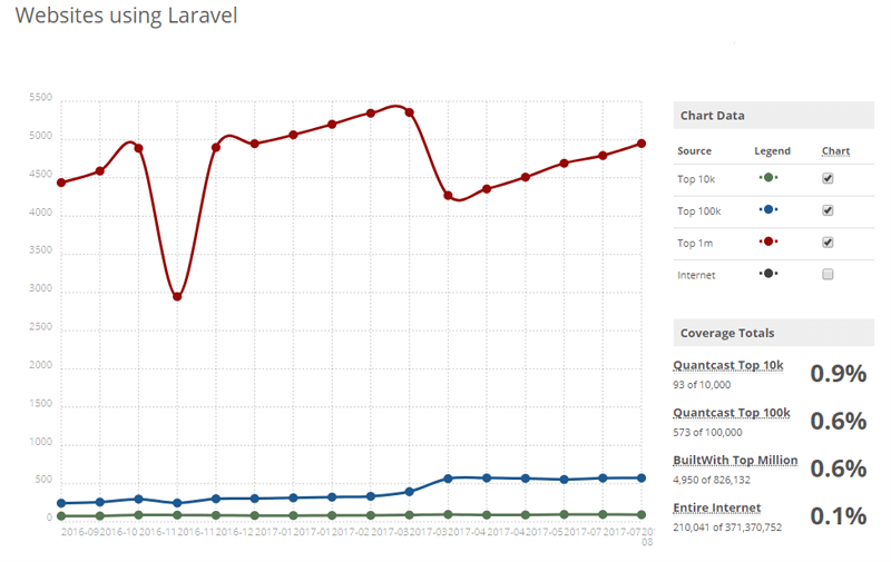 Stats of Website Using Laravel PHP Framework
