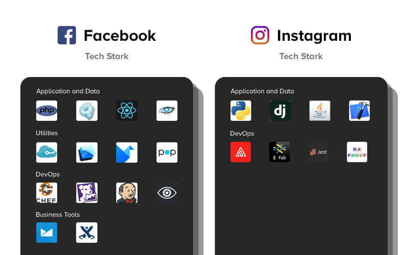 Technology Stack for Social Media Apps