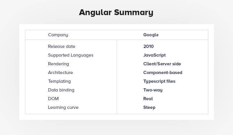 Angularjs Summary