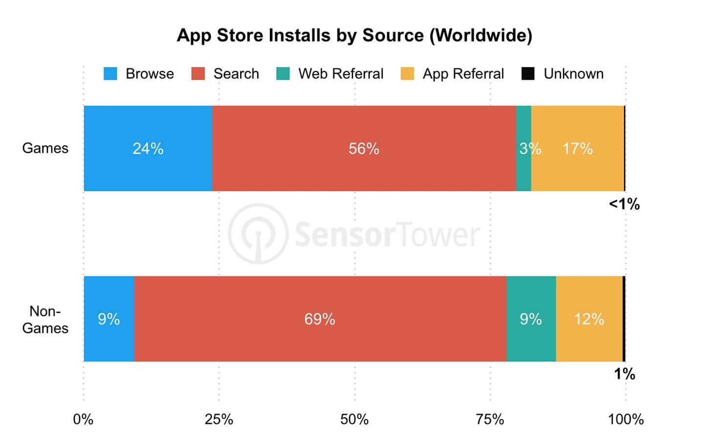 App Store Installs by Source