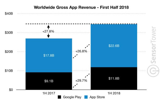 Apple App Store Revenue 2018