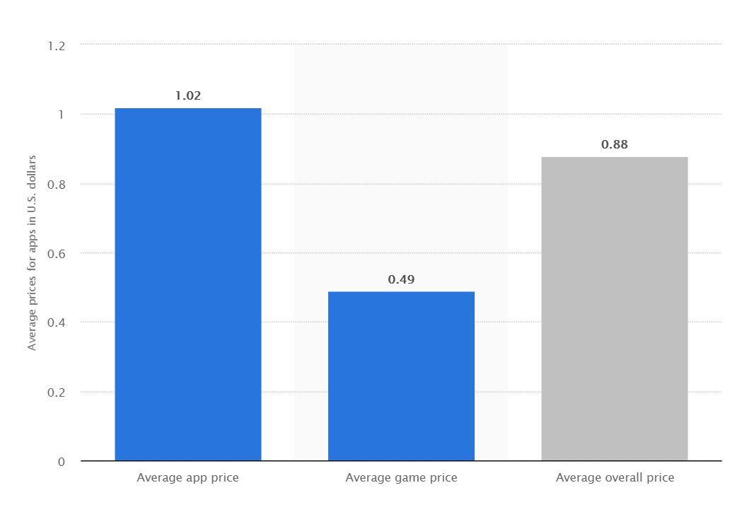 Average Price for Apps in U.S