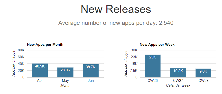 Average number of New Apps per day