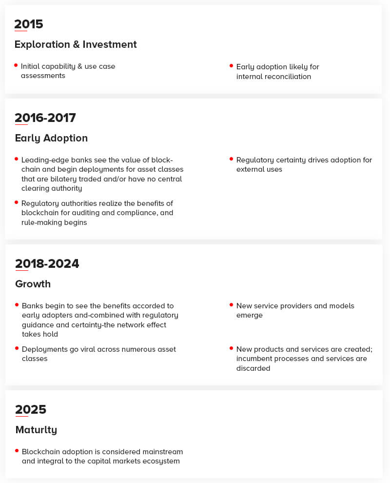Blockchain Technology Timeline