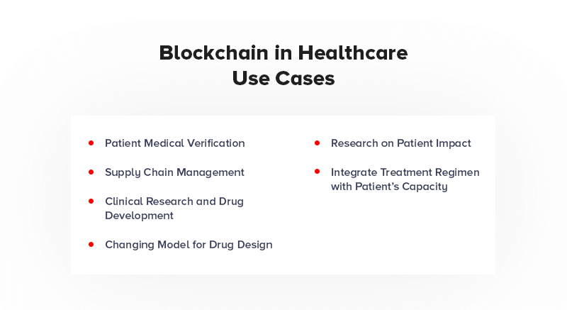 Blockchain in Healthcare Use Cases