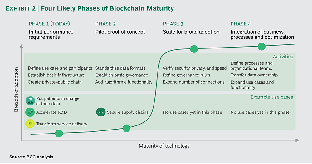 Four Phases of Blockchain Maturity