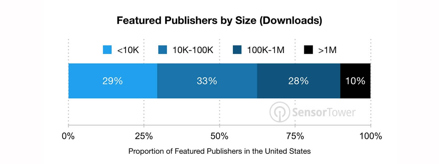 Proportion of Featured Publishers in the United States