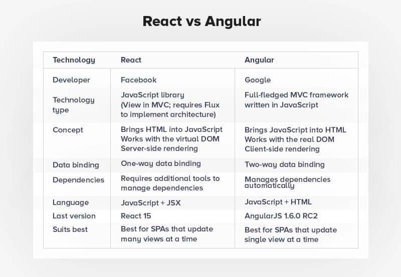 React Native vs Angular Comparison