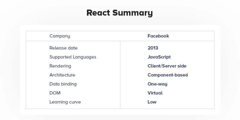 Reactjs Summary