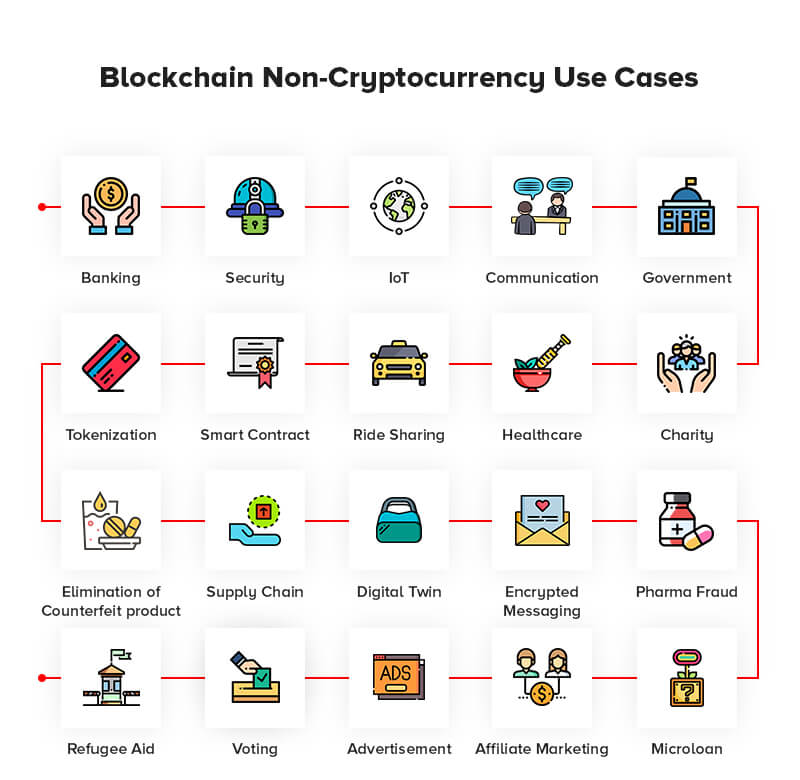 Use Cases of Blockchain Beyond Cryptocurrency