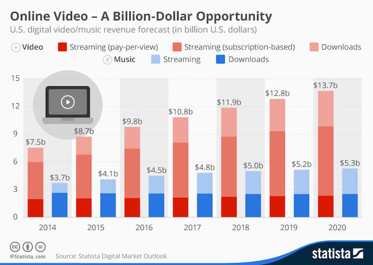 Video Streaming Apps Growth in the US