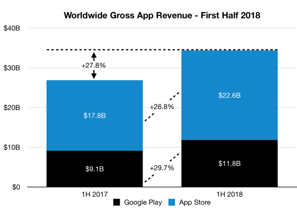 Worldwide Gross App Revenue - First Half 2018