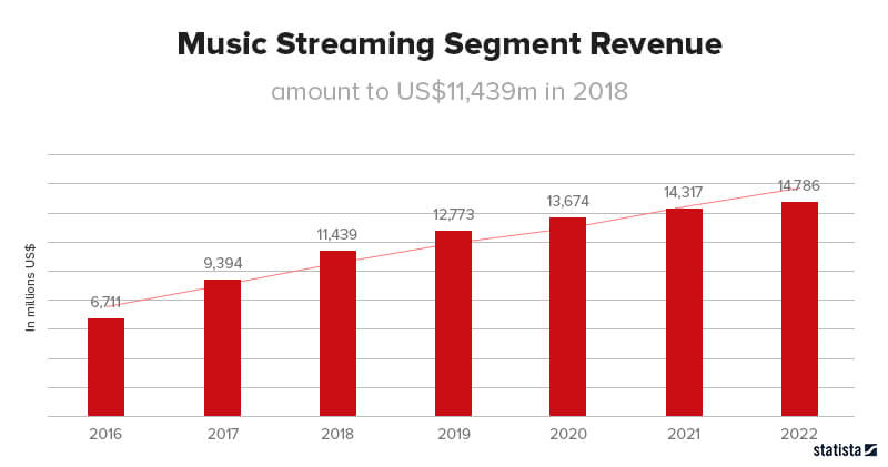 Music Streaming Segment Revenue