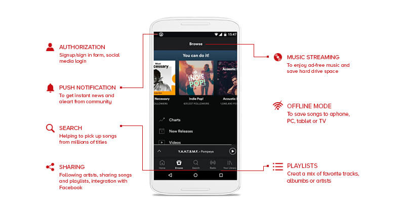 Features of Music Streaming App