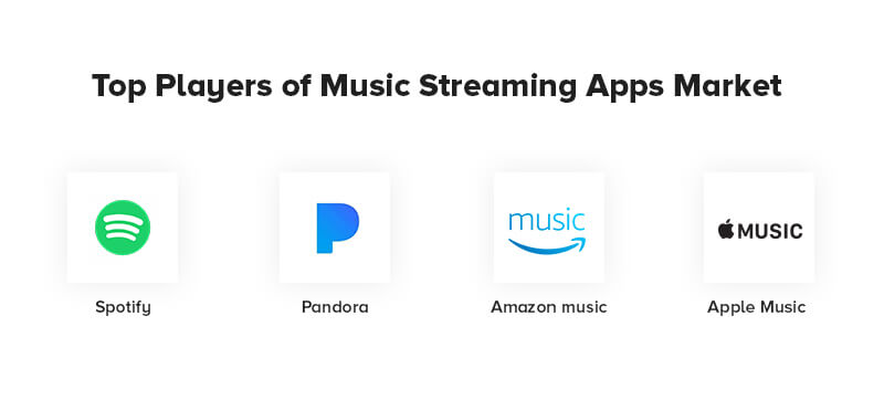 Top Players of Music Streaming Apps Market