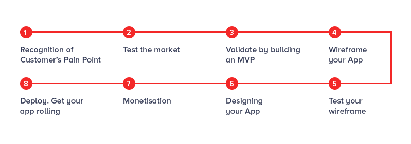 8 Step Roadmap of App Development for Startups