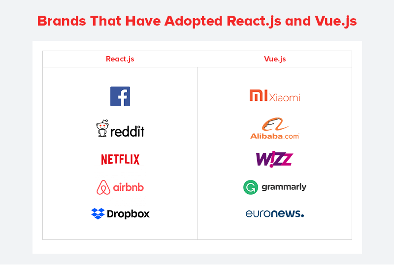 Brands That Have Adopted React.js and Vue