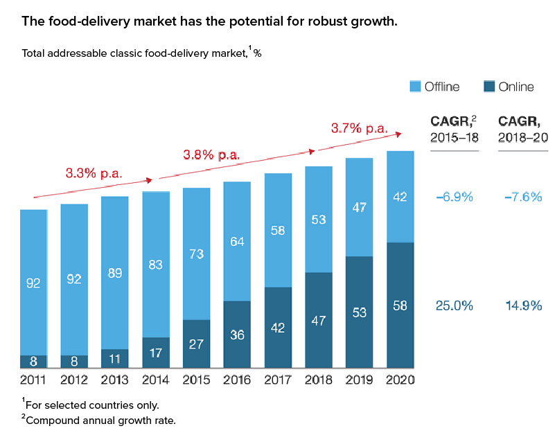 Food Delivery Market has the potential for robust growth