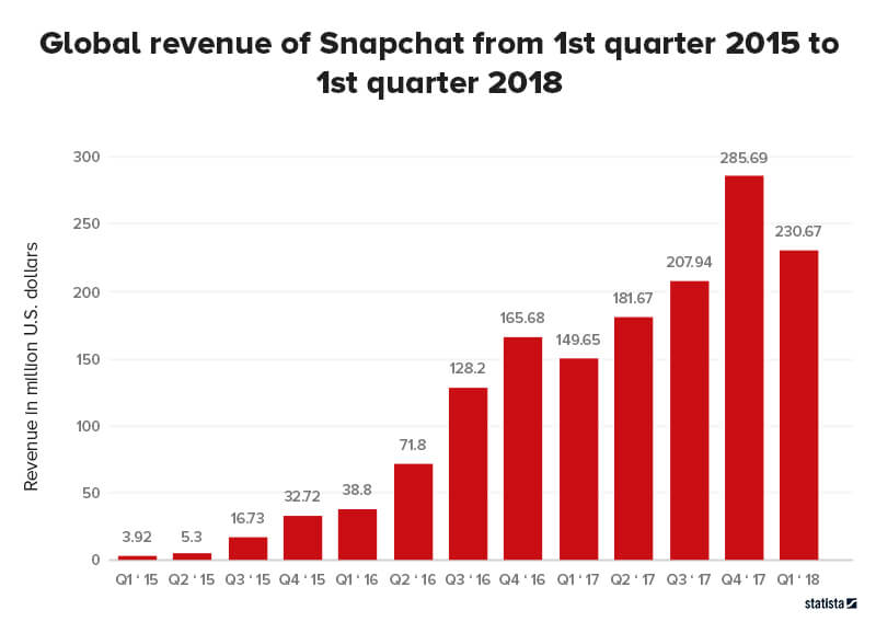 Global revenue of Snapchat app