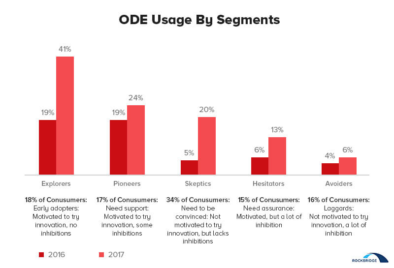 Perceived Advantages and Disadvantages of Features of the On-Demand Economy