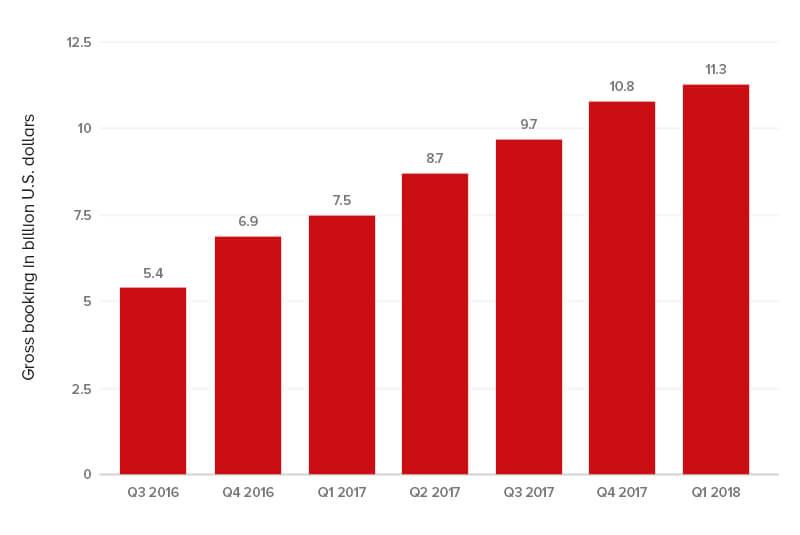 On-Demand Taxi App Development Gross Booking in billion U.S. Dollars