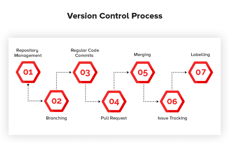 Process of Version Control When Using Git