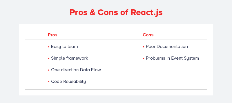 Pros & Cons of React.js