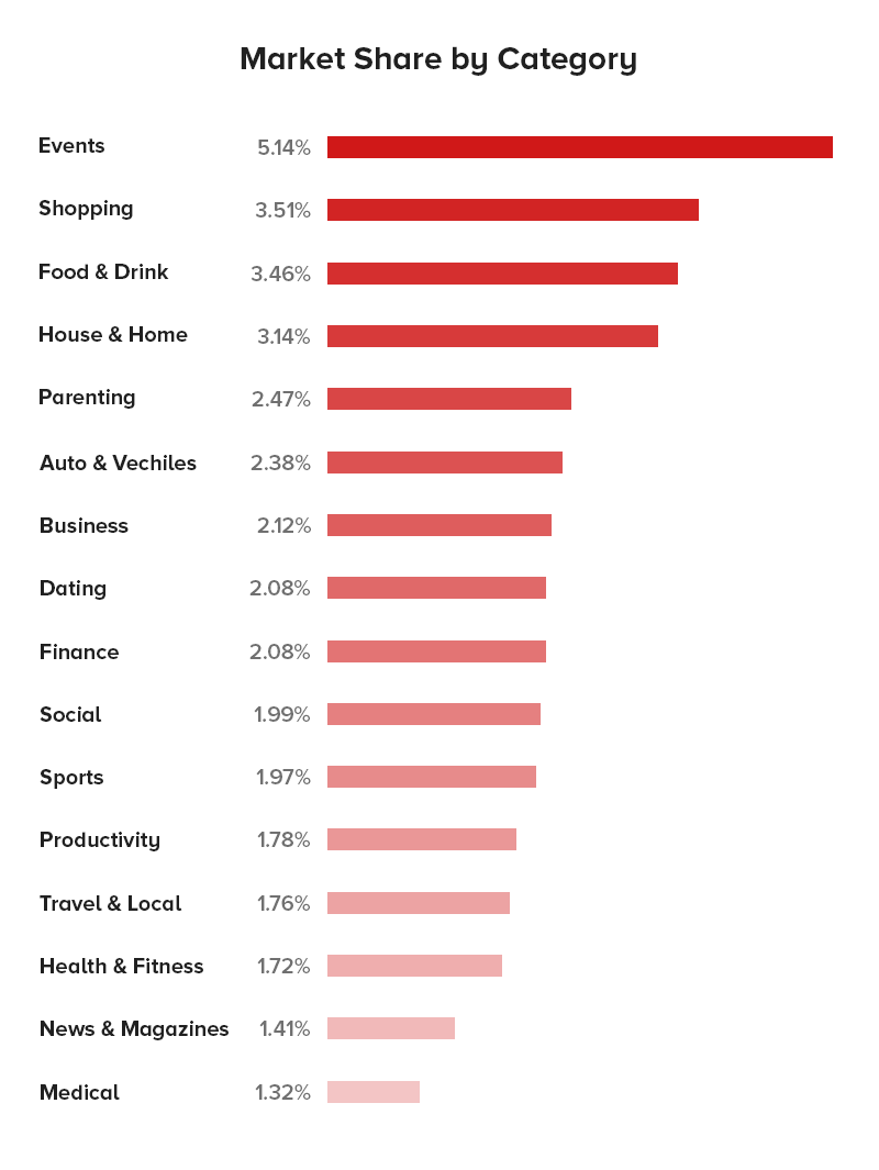 React Native App Development Market Share by Category