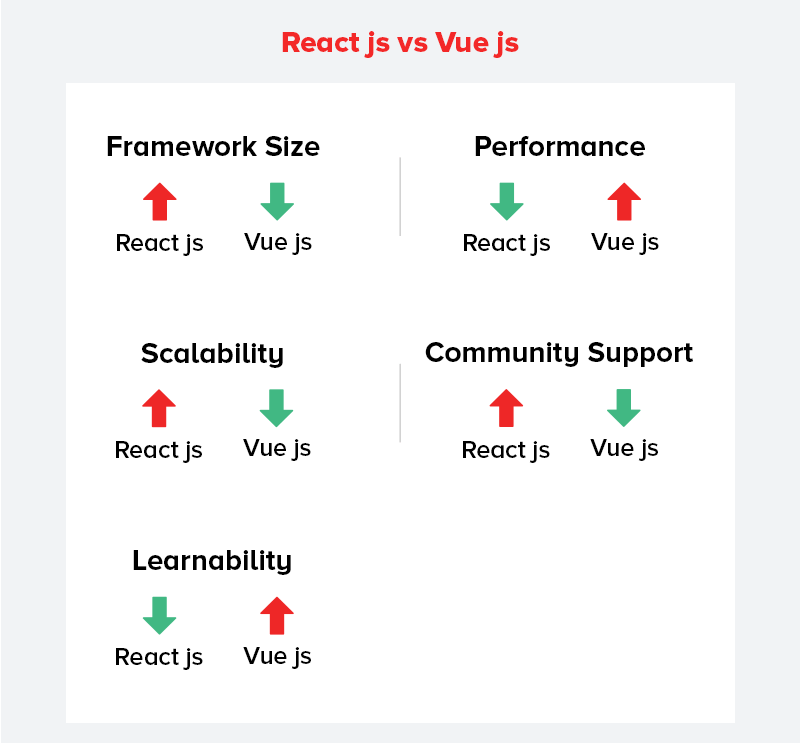 Vue js vs React js: Which will be the Best JavaScript Framework