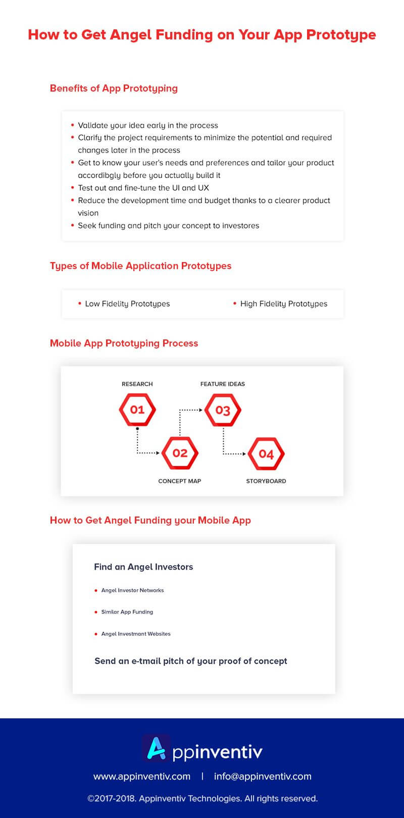 Steps to Get Angel Funding on Your Mobile App Prototype