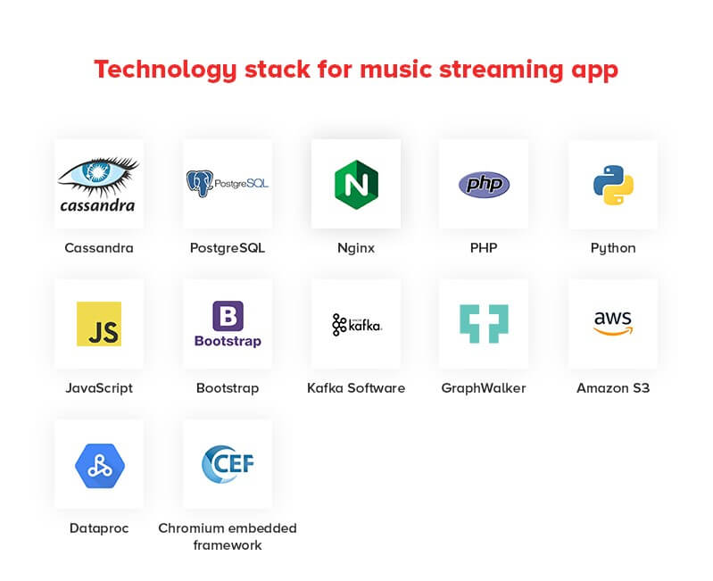 Tech Stack of Music Streaming Apps