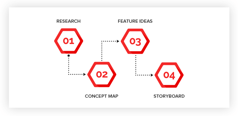 What is the Mobile App Prototyping Process