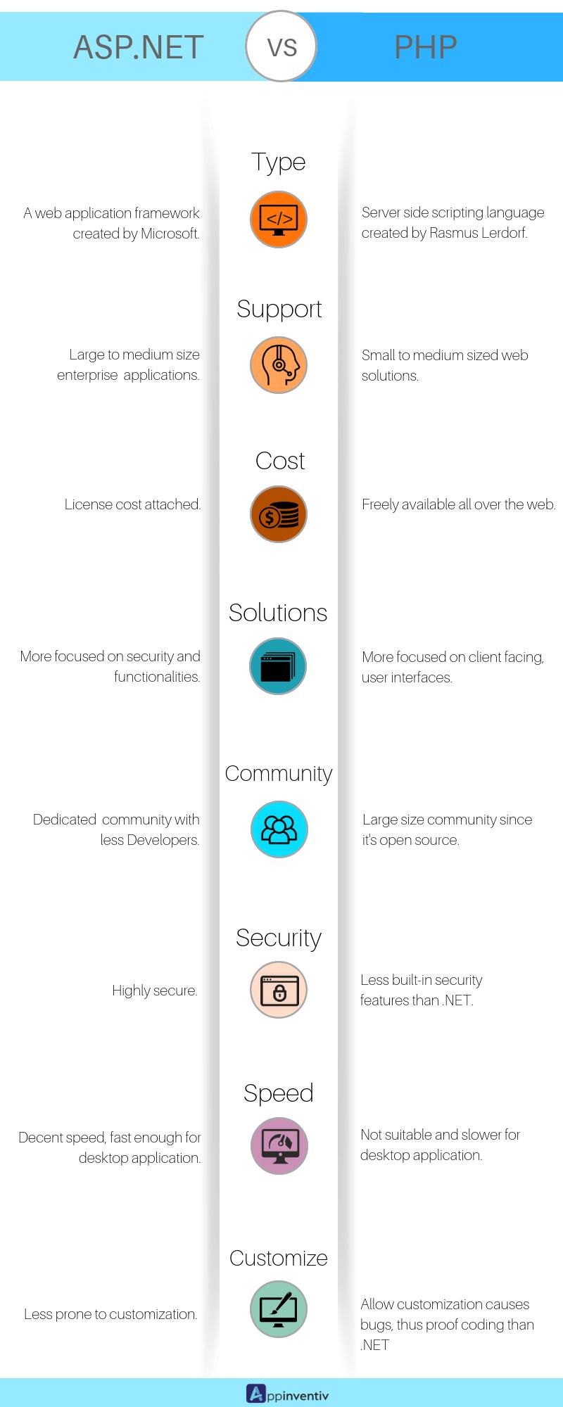 ASP.NET vs PHP The comparison