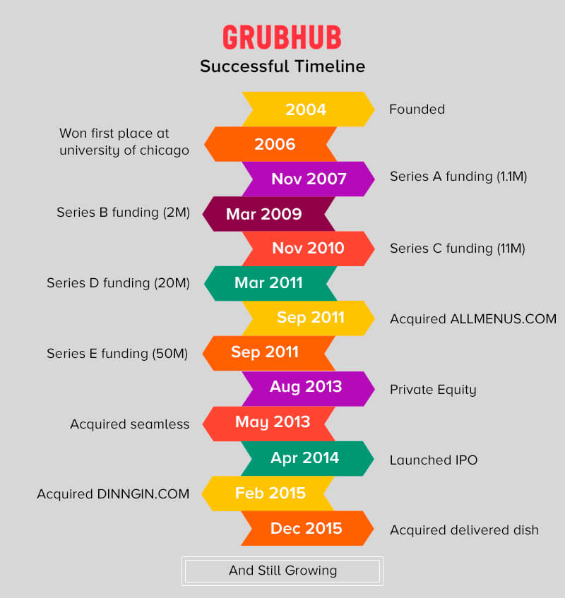 Grubhub Successful Timeline