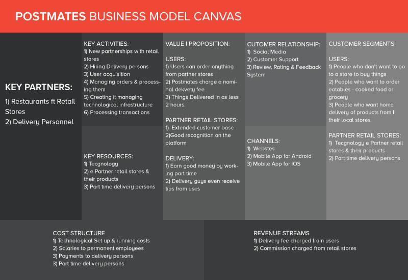 How Postmates Business Model works