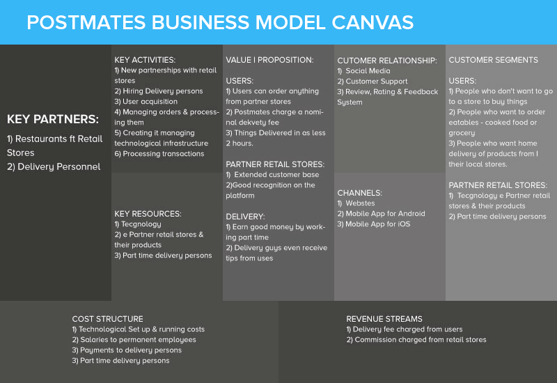 Postmates Business Model and Revenue Sources Explained