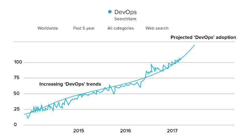 Increasing DevOps trends