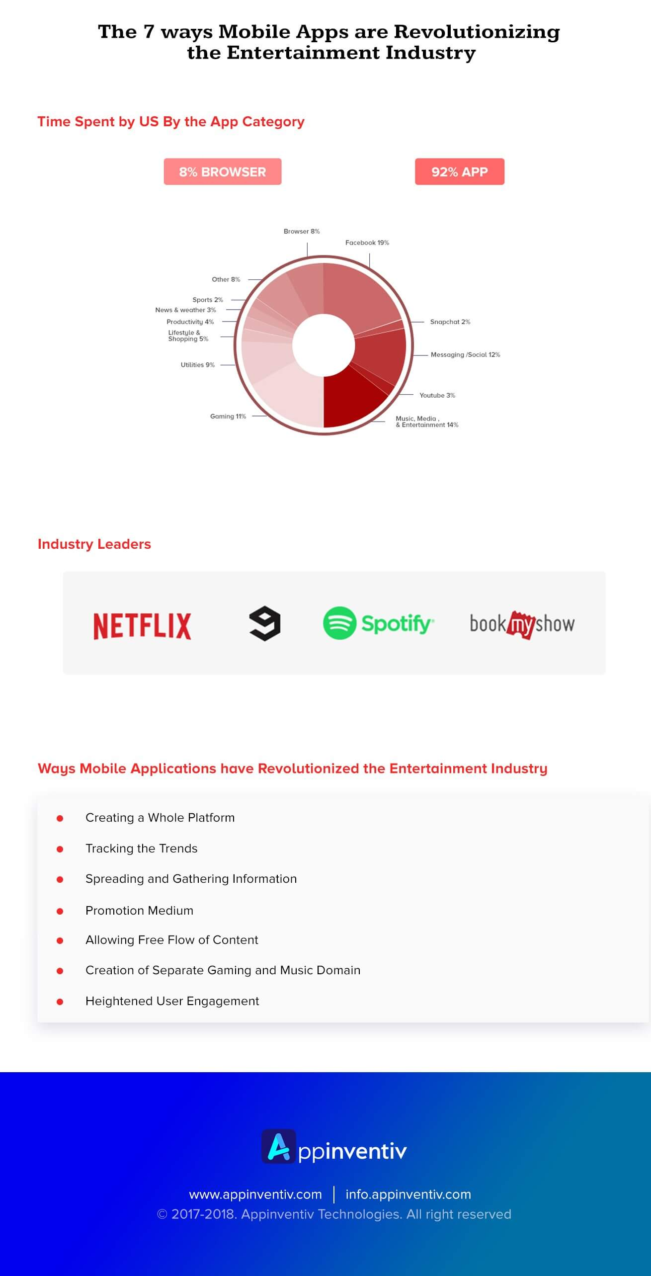 Mobile Apps are Revolutionizing the Entertainment Industry Infographic