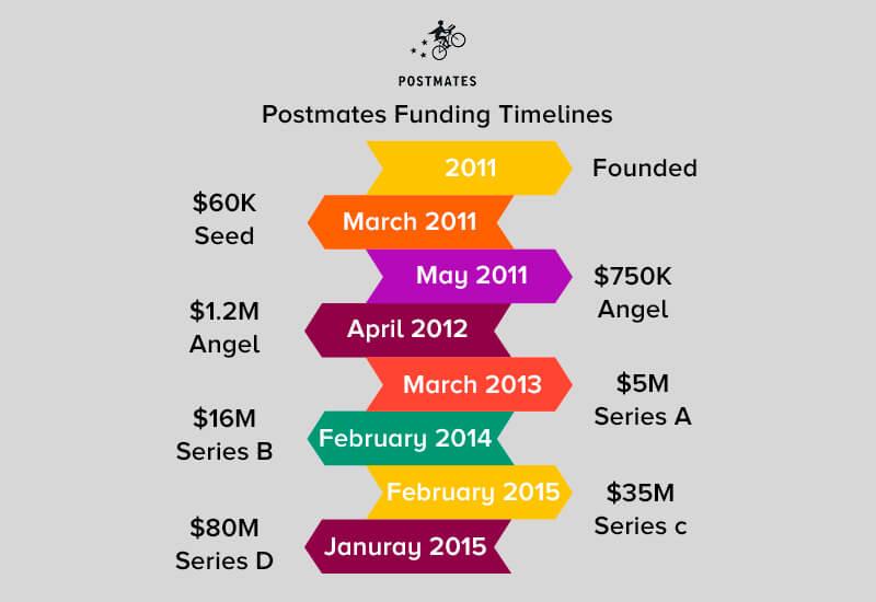 Postmates Funding Timelines